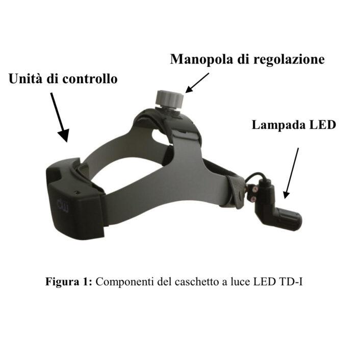 Caschetto medico a luce LED TD-1 - Figura 1